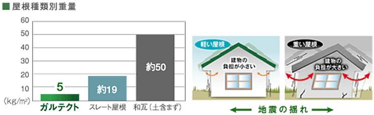 屋根種類別重量